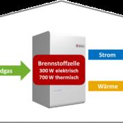 Eine Brennstoffzelle verwandelt Erdgas in Strom und Wärme